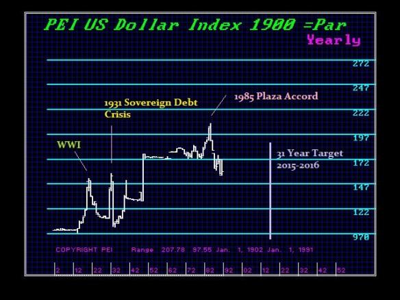 1900$X-Y-31-Year-Target