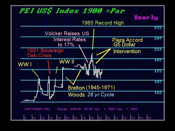 PEIUS$Index-Y