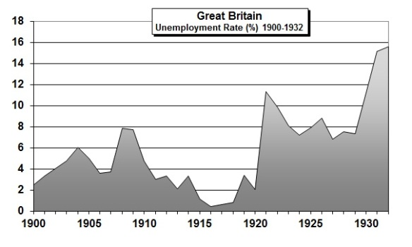 UK-Unemply1900-1932