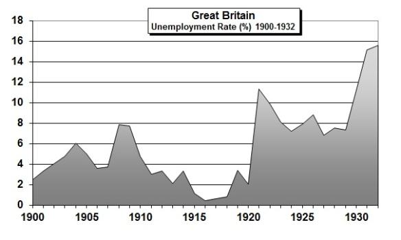 UK-Unemply1900-1932
