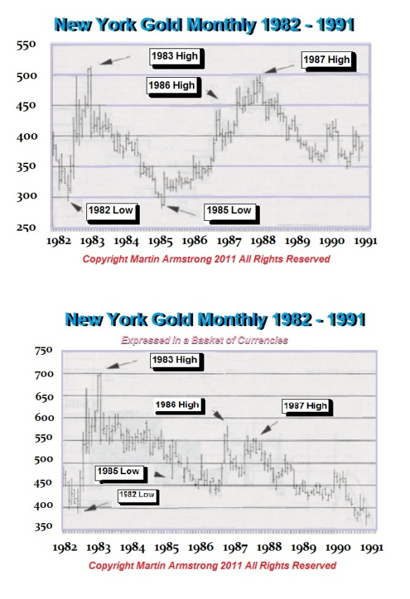 Gold-1982-1991