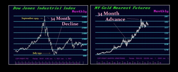 Gold 34 Month Advance