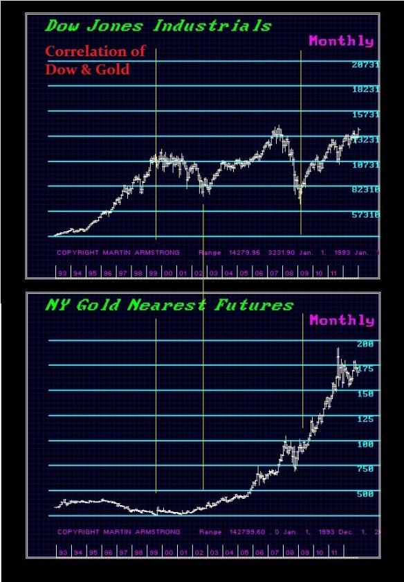 Gold-Dow
