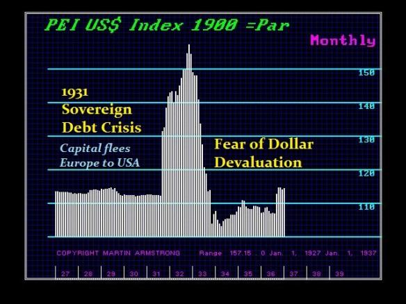 1900$X-M 1931 Sovereign Debt