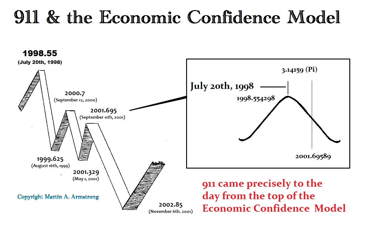 martin armstrong economics