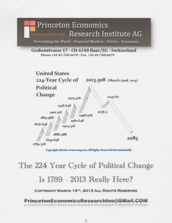 224 Year Cycle