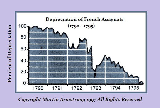 Assignat Devaluation