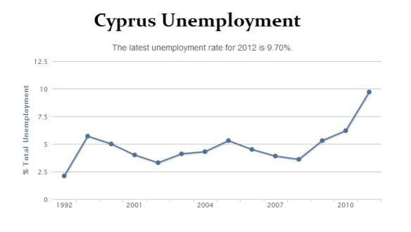 Cyprus Unemployment