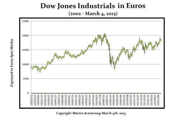 Dow-Euros-3-4-2013
