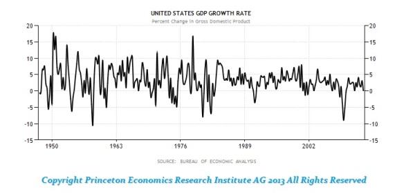 GDP-USA-1947-2012