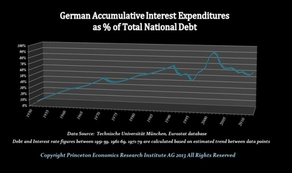 German Debt Int%