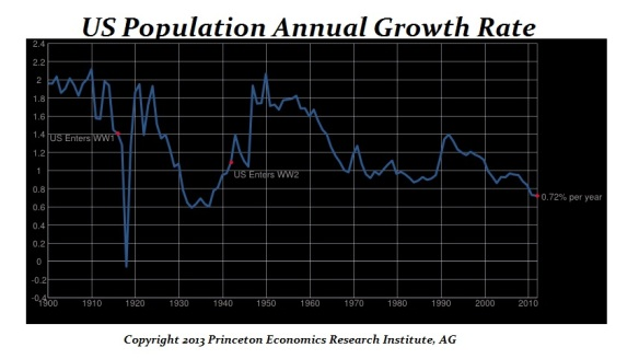 2 - US Population Growth