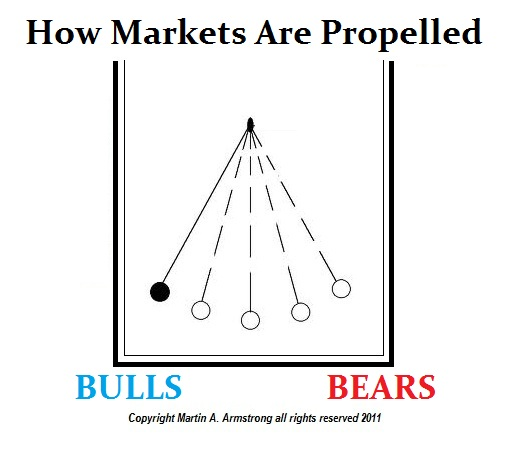 Bulls-Bears