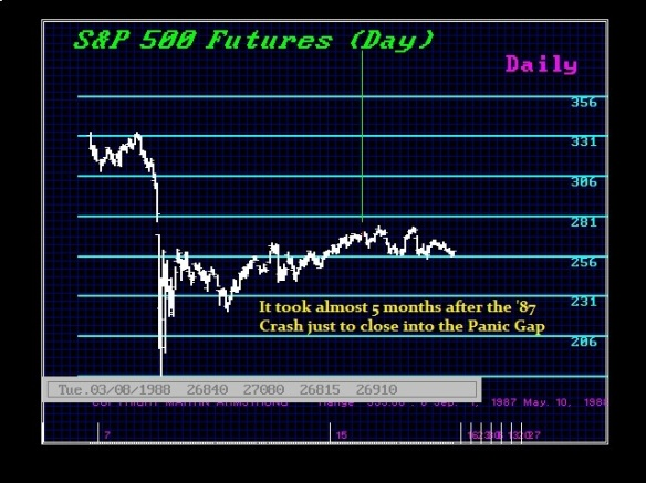 1987 Daily S&P 500