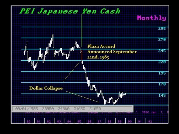 Yen-$ 1980 - 1990